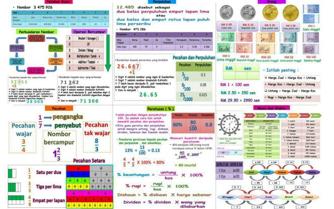 Nota Formula Matematik - Pendidik2u