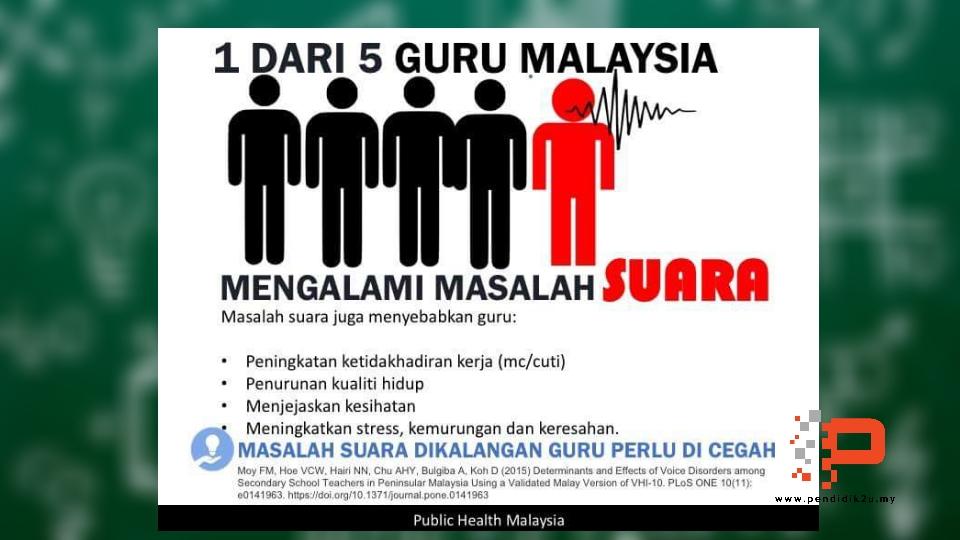 1 Daripada 5 Guru Malaysia Alami Masalah Suara