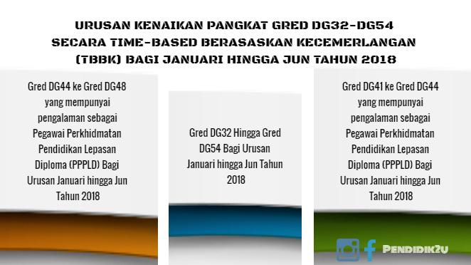 Urusan Kenaikan Pangkat DG32 Hingga DG54 2018