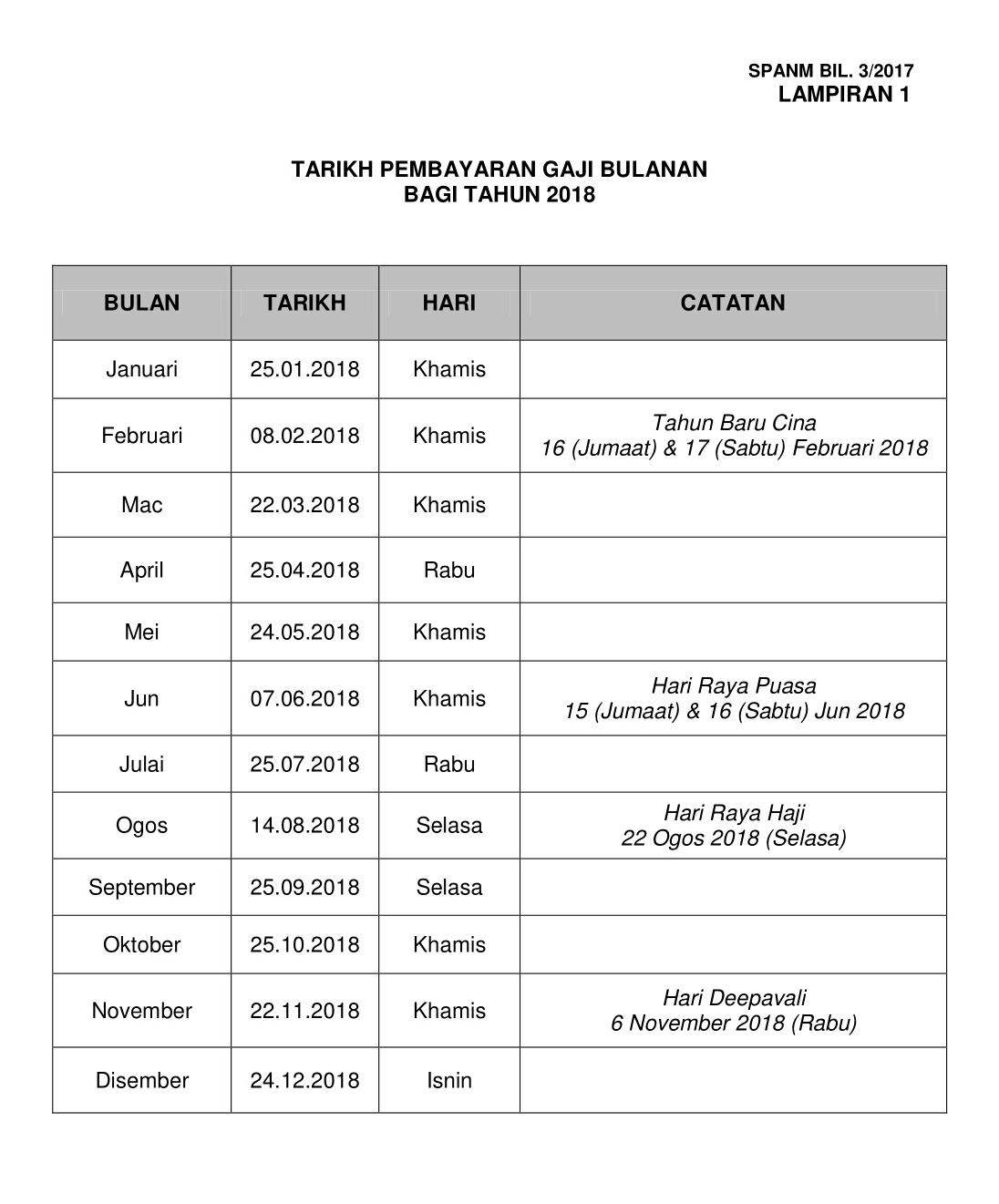 tarikh gaji kerajaan 2018