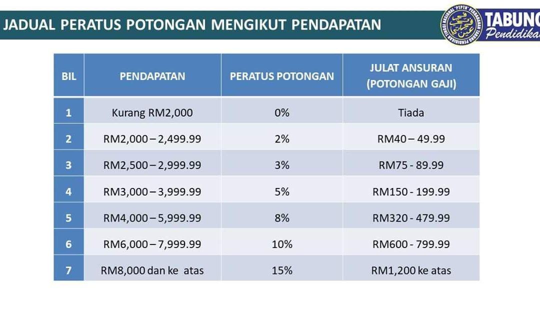 Jadual Baru Potongan Gaji Secara Progresif PTPTN