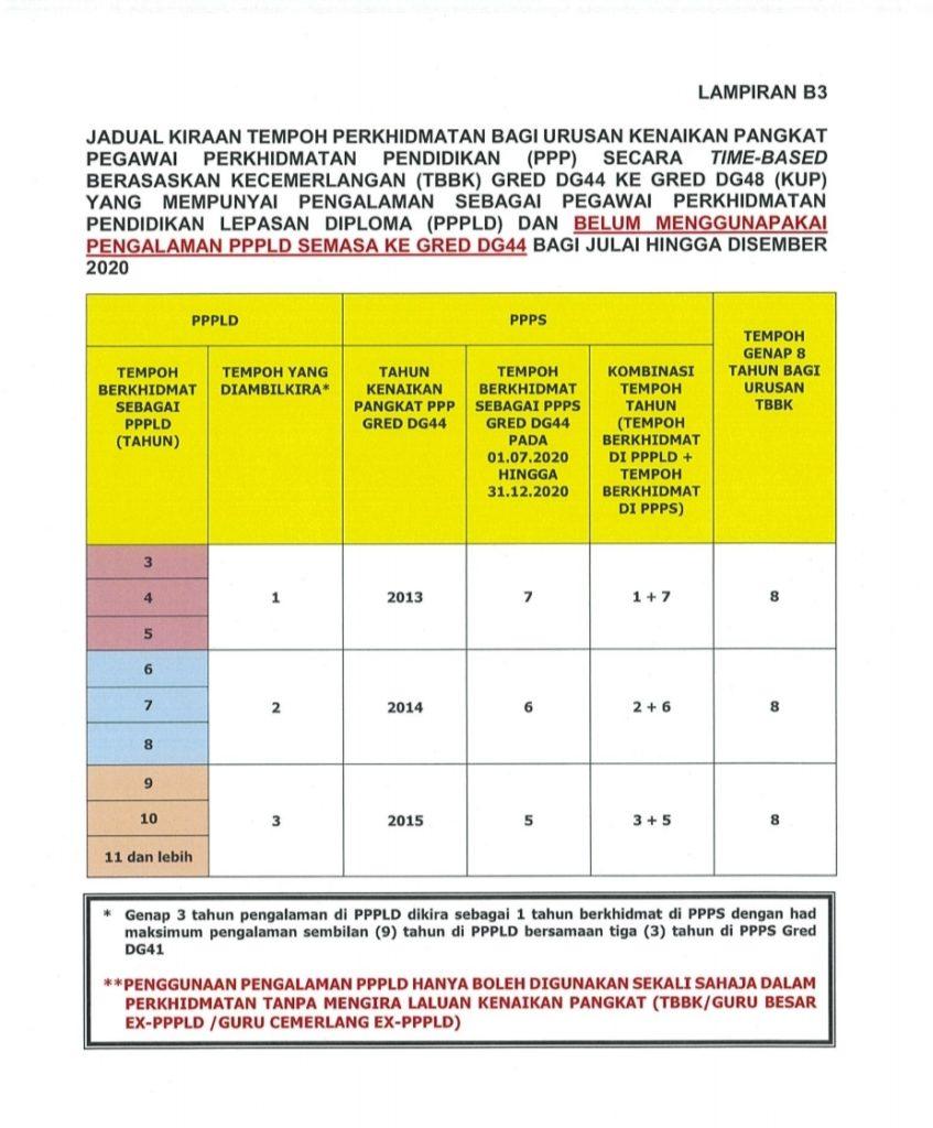 Urusan Kenaikan Pangkat Dg32 Hingga Dg54 Bagi Julai Disember 2020 Pendidik2u