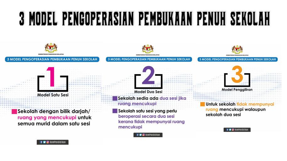 3 Model Pengoperasian Pembukaan Penuh Sekolah