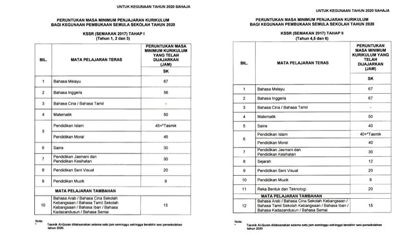 Peruntukan Masa Minimum Penjajaran KSSR 2020 (Baru)