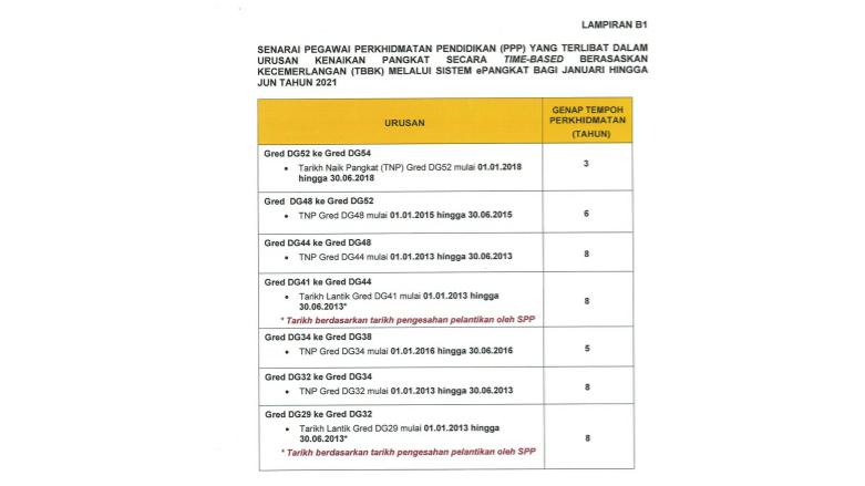 URUSAN KENAIKAN PANGKAT PEGAWAI PERKHIDMATAN PENDIDIKAN (PPP) GRED DG32 HINGGA GRED DG54 BAGI JANUARI HINGGA JUN 2021