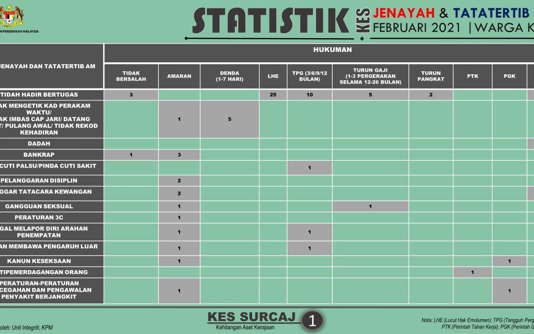 Statistik Kes Tatatertib Warga KPM